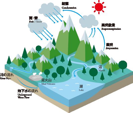 阿寒カルデラの水の循環
