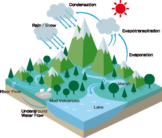 The Akan Caldera Water Cycle